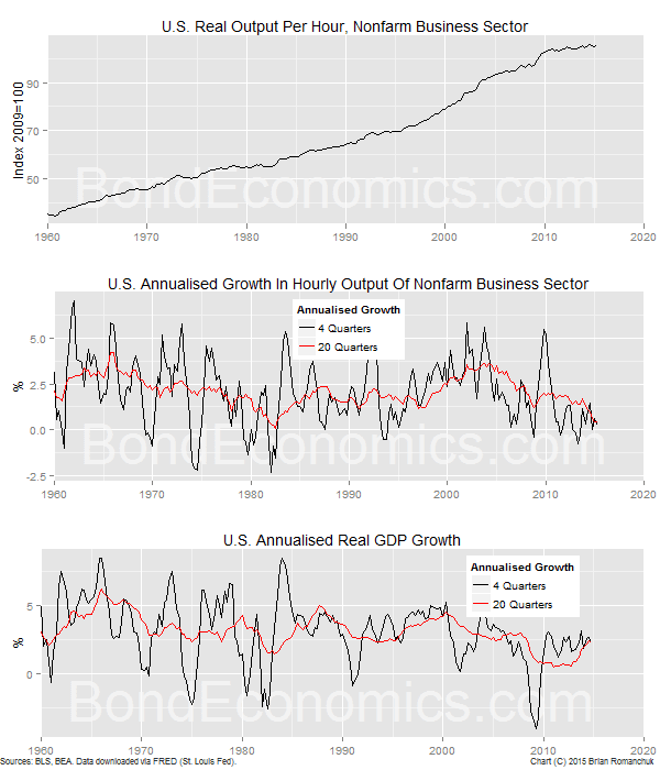 Chart: U.S. Productivity And Real GDP Growth