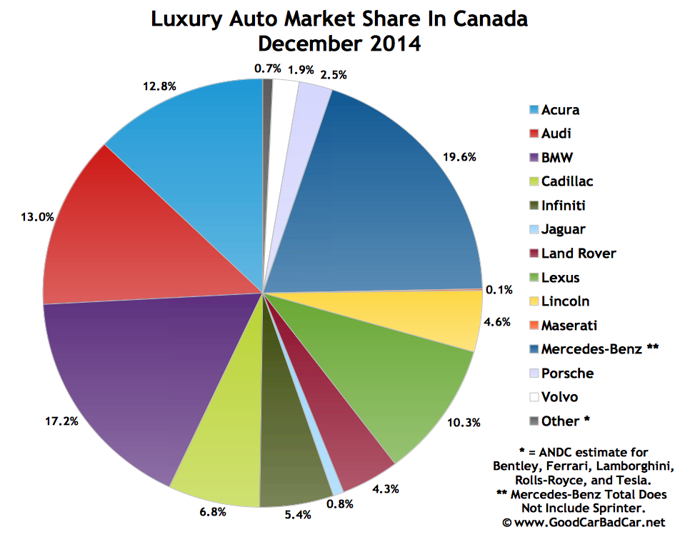 Canada luxury auto brand market share chart december 2014