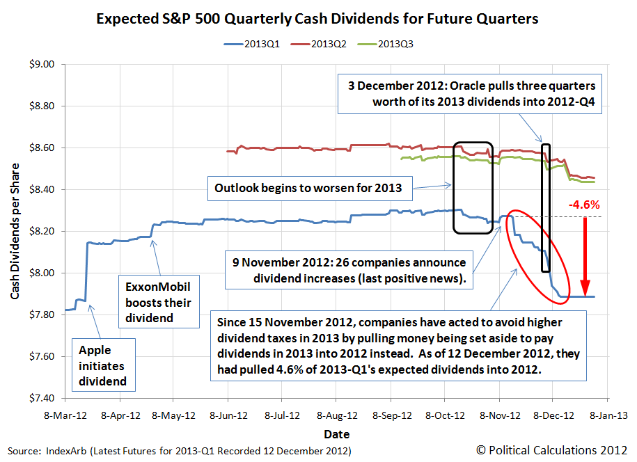 Expected S&P 500 Quarterly Cash Dividends per Share for Future Quarters, 2013-Q1, Q2 and Q3, as of 28 December 2012