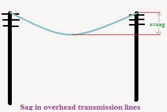 overhead line sag and tension relationship