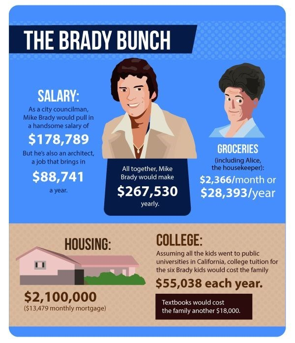 The cost of living like your favourite sitcom family - The Brady Bunch