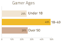age of gamers
