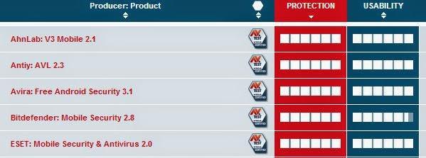 en iyi antivirüs uygulamaları mart 2014
