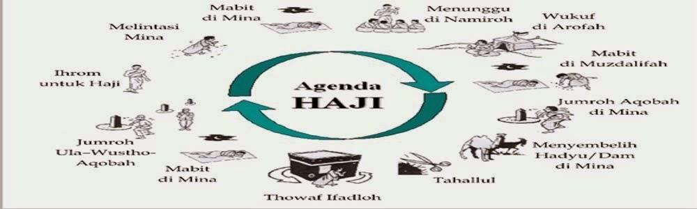 Urutan-urutan Pelaksanaan Ibadah Haji