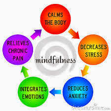 Mindfulness For Health!