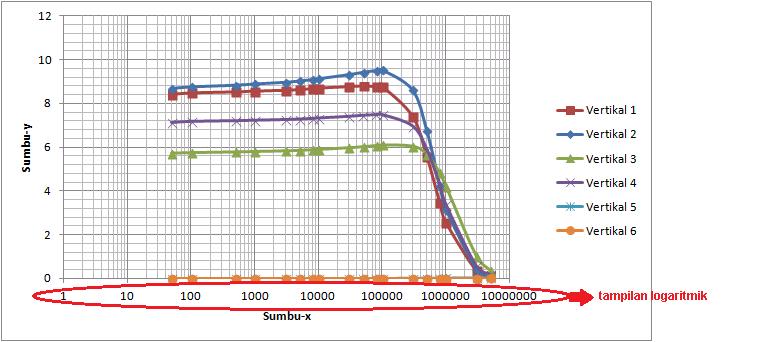 Membuat grafik dalam tampilan logaritmik dengan microsoft excel nah misalkan untuk kasus di atas alangkah cantiknya kalau datan disajikan dalam bentuk logaritmik seperti pada gambar di bawah ccuart Gallery