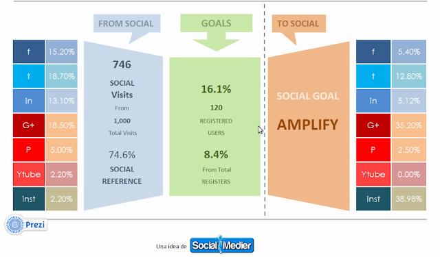 amplify - fase de amplificacion social media - socialmedier.com