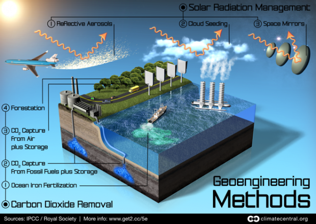 graphics_geoengineering_schemes_1-620x43