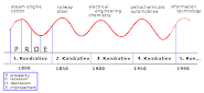 Kondratiev Waves - 50 year cycles