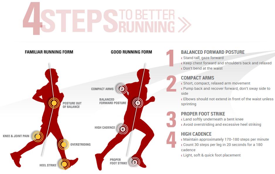 Best Running Shoe For Sprint Training