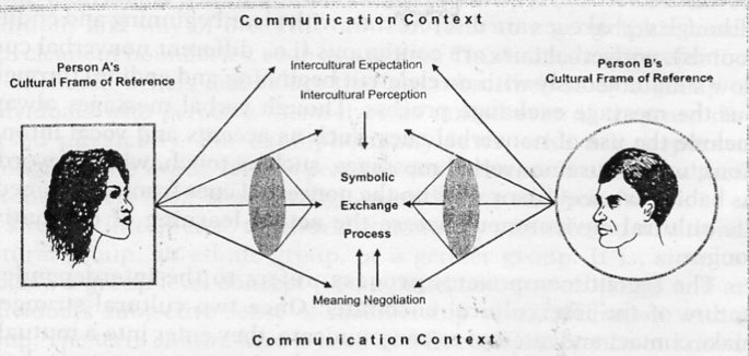 Malista model dan proses komunikasi antarbudaya ting toomey model komunikasi antarbudaya ccuart Image collections