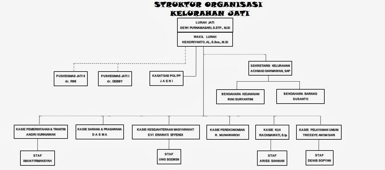 Struktur Organisasi Kelurahan Jati