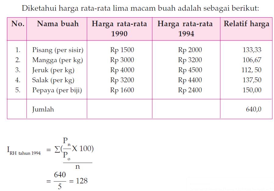 Metode Menghitung Indeks Harga 4