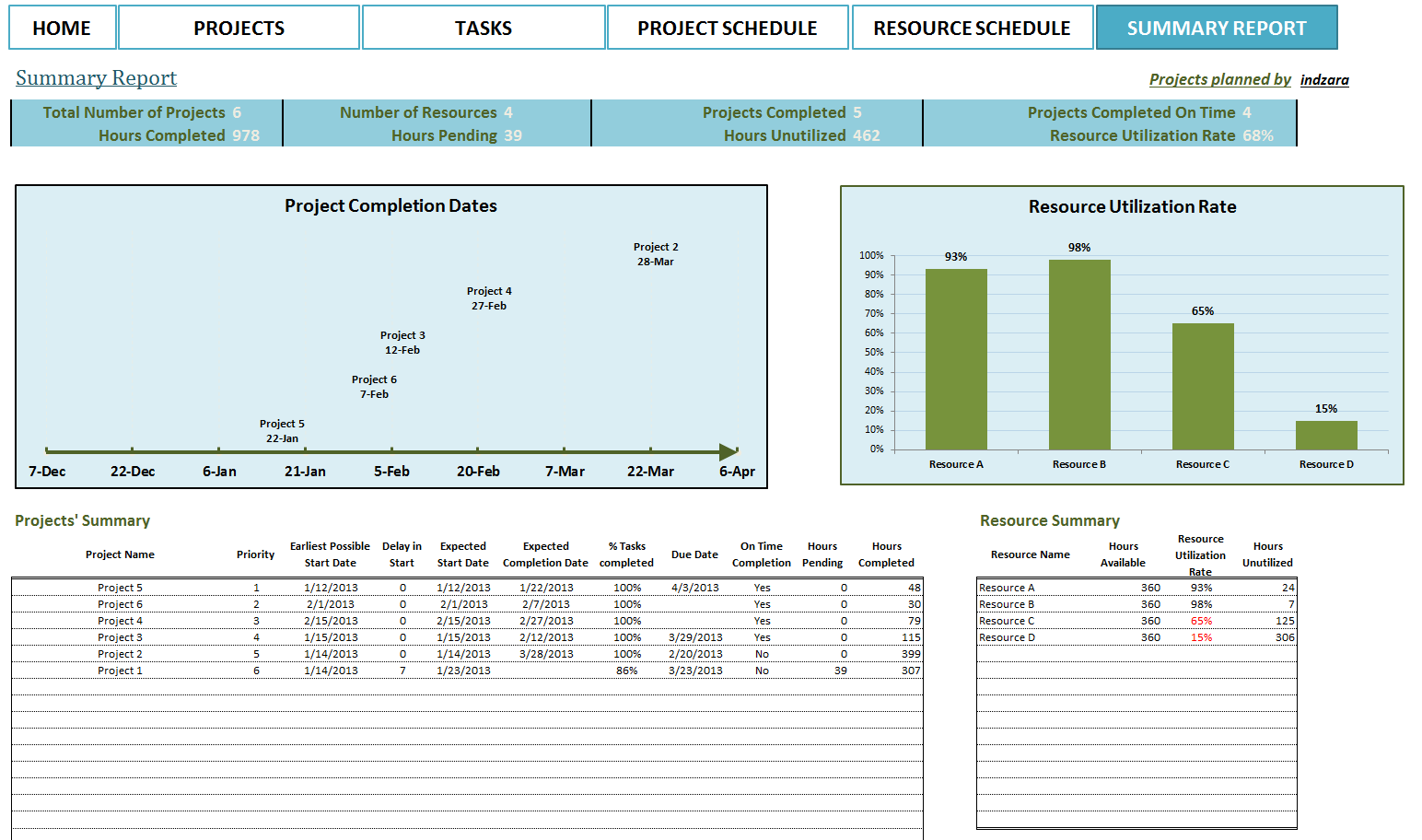 resource planning template