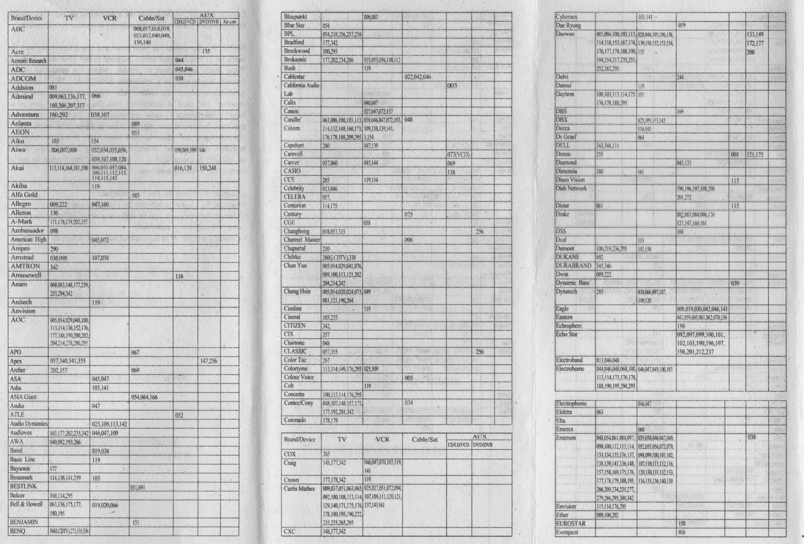 Rca program codes