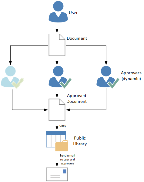 How To Create A Sharepoint Approval Workflow With 3 Dynamically