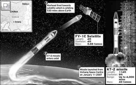 Minh họa quá trình tiêu diệt vệ tinh của tên lửa KT của Trung Quốc