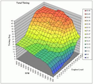 Grafico 3D mappa accensione