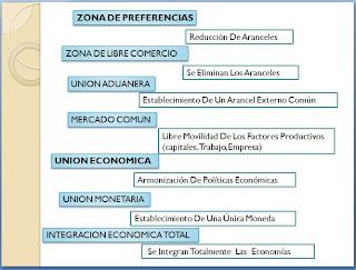 Econociendo integraci n econ mica y principales bloques - Cual es la calefaccion mas economica ...