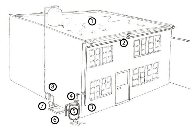 Propuesta de captaci n y aprovechamiento de aguas lluvias for Caidas de agua para techos