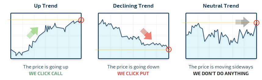 Option trading community