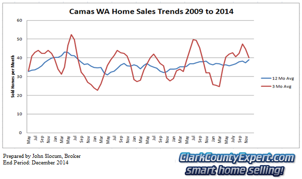 Camas Resale Home Sales 2014 - Units Sold