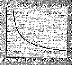 Potencial de una carga negativa en función de la distancia