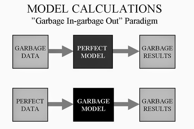Paradigma Garbage In-Garbage Out (Fuente: http://www.fourthandfourteenth.com/2014/12/garbage-in-garbage-out.html)