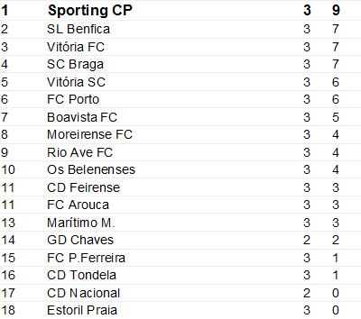 Classificação Liga Nós Época 2016-2017 3ºJornada