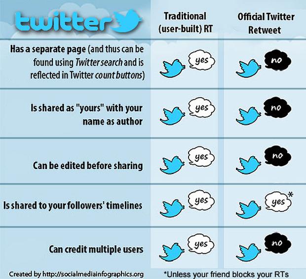 Comparaison entre l'ancien et le nouveau RT sur Twitter