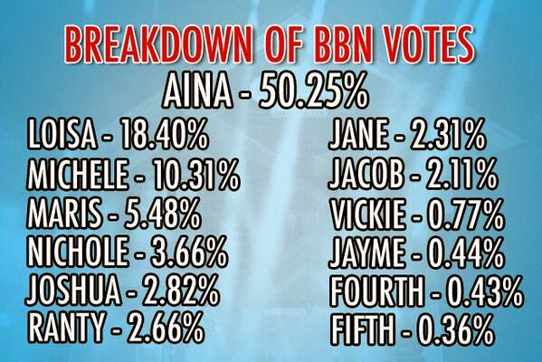 Breakdown of BBN Votes 2nd Nomination