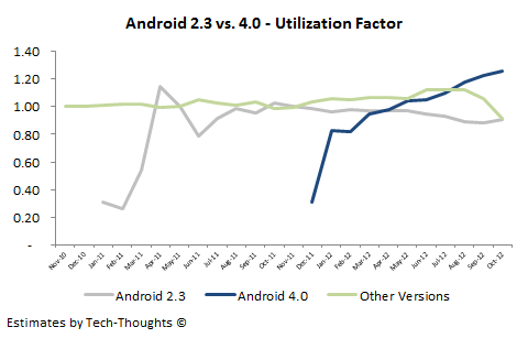Android Version Utilization Factor