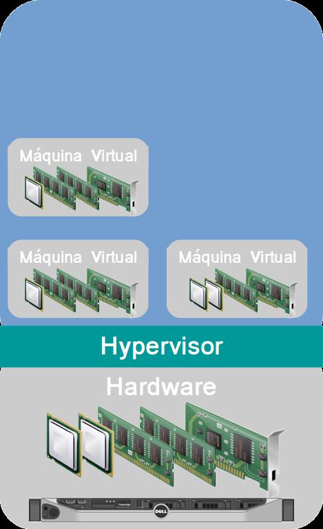 Servidor com Hypervisor instalado e Máquinas Virtuais criadas