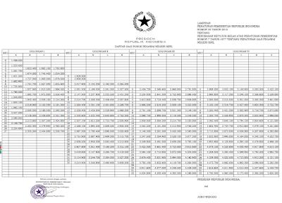 Tabel Gaji Pokok PNS 2015