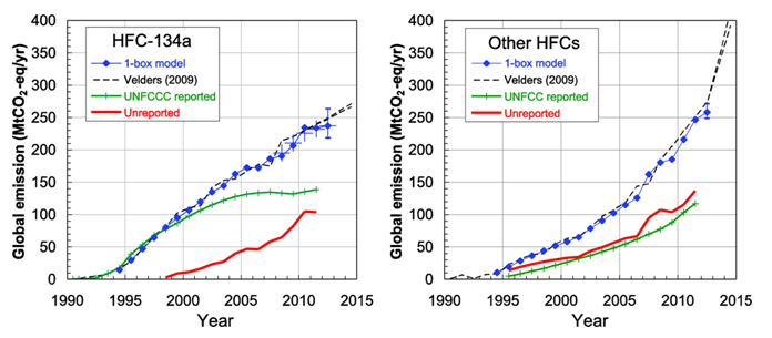 Recent Trends in Global Emissions of Hydrochlorofluorocarbons and Hydrofluorocarbons: Reflecting on the 2007 Adjustments to the Montreal Protocol (Credit: fluorocarbons.org) Click to Enlarge.