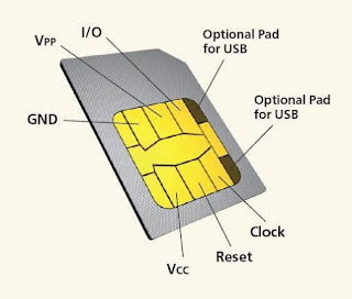 Know about your SIM Card