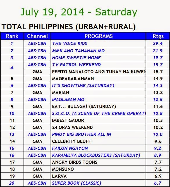 July 19, 2014 Kantar Media Nationwide Ratings