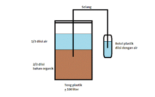 Cara membuat pupuk organik cair