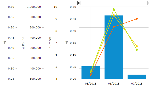 Anton: Micro-solution: Automatic Value Axes Offset in amCharts