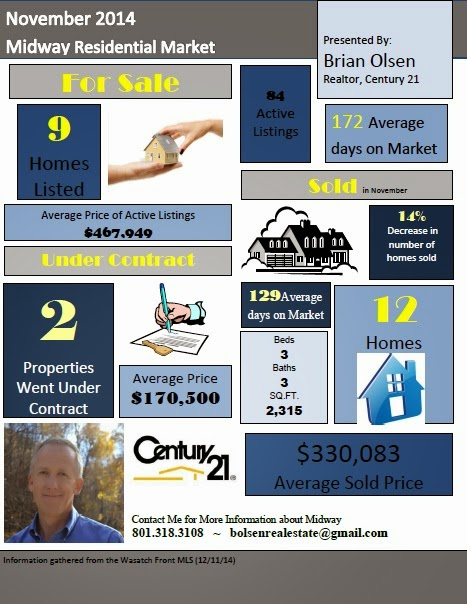 Midway Real Estate Market