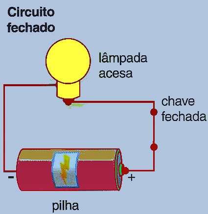 Circuito elétrico simples fechado