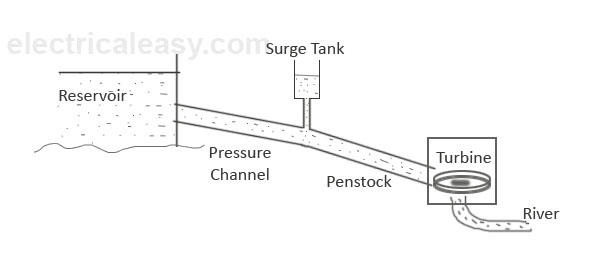 surge tank in hydro power plant