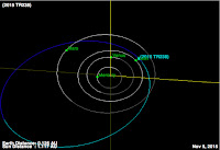 http://sciencythoughts.blogspot.co.uk/2015/11/asteroid-2015-tr238-passes-earth.html