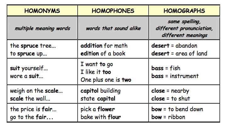 ingl s cada d a homonyms homophones and homographs. Black Bedroom Furniture Sets. Home Design Ideas