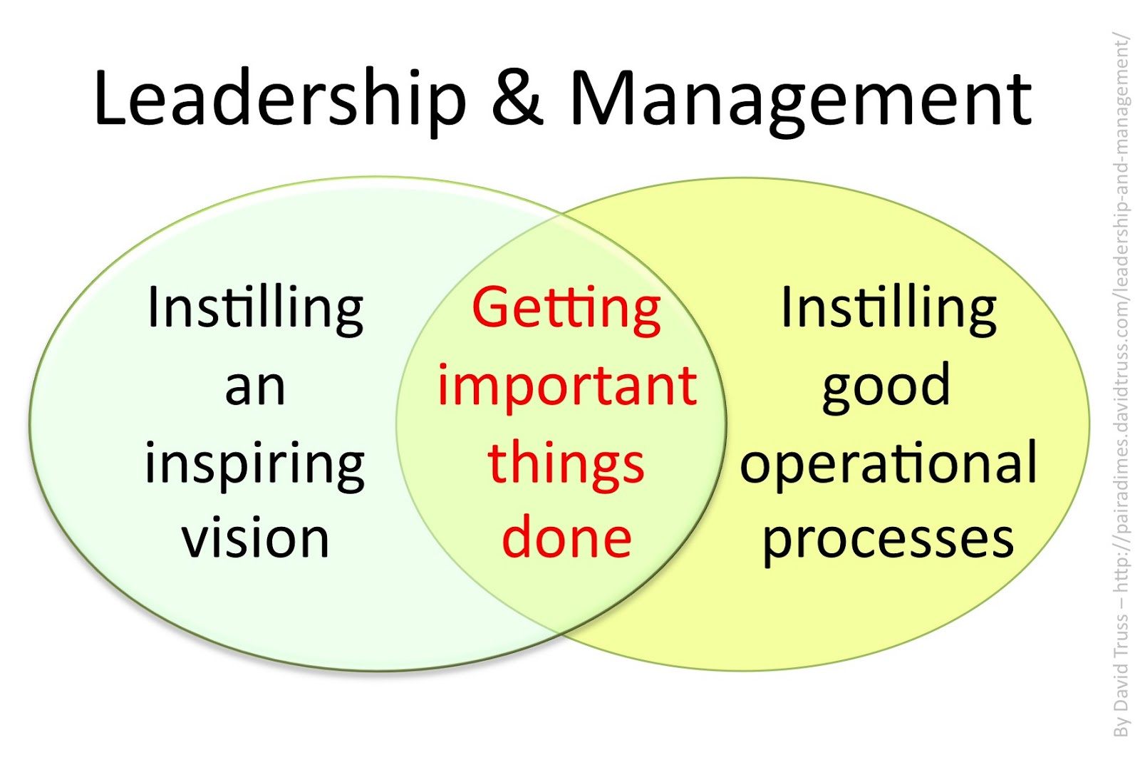 leadership and strategy Leadership and strategy leadership is a mix of concrete and immaterial abilities, for example, shrewdness, trustworthiness, and attendance, that can be created by individual assessment, knowledge and the.