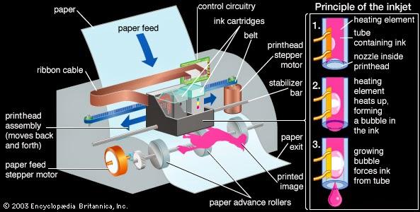 Permasalahan printer dan cara mengatasi masalah pada printer