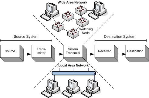 Selamat datang di blog adje belajar menguasai komputer gambarmodel jaringan sederhana ccuart Images