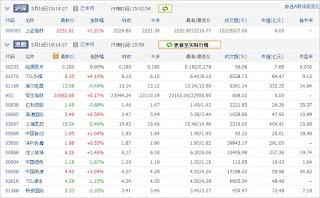 中国株コバンザメ投資ウォッチ銘柄watch20130516