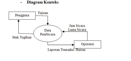 New diagram konteks dfd dan erd dfd konteks erd diagram dan diagram dan flow konteks 20 0 bobot data ccuart Images