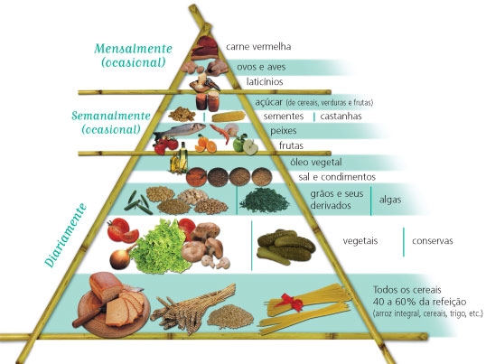 Pirâmide da Dieta Macrobiótica